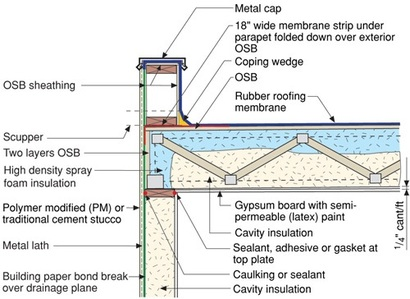 Roofing Study New Roofing